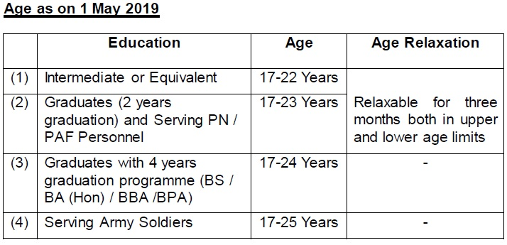 Join Pak Army through 143 PMA Long Course 2021 Apply Online Age Limit