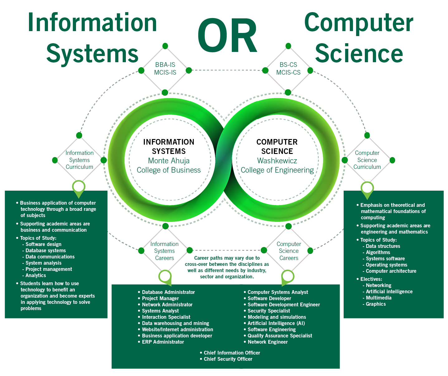 Computer Science and Information Technology Career in Pakistan Scope Jobs Opportunities