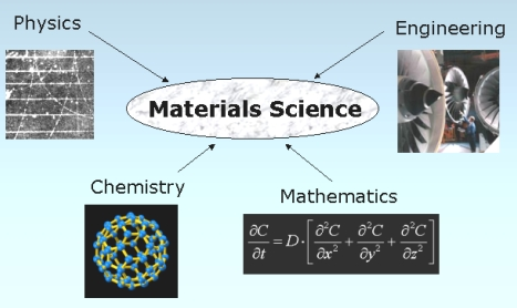 Chemistry and Materials Science Career Scope in Pakistan