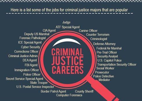 Criminology Career Scope in Pakistan Jobs Opportunities Salary