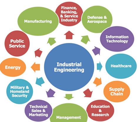 Industrial Engineering Career Opportunities in Pakistan Scope Jobs