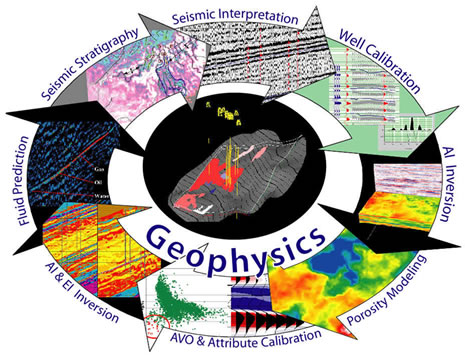 Geophysics Scope Career in Pakistan Jobs Opportunities Salary