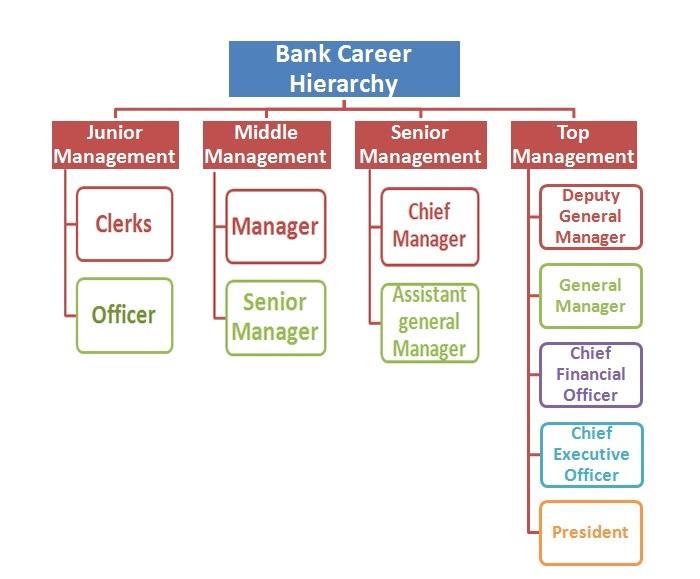 Banking Profession