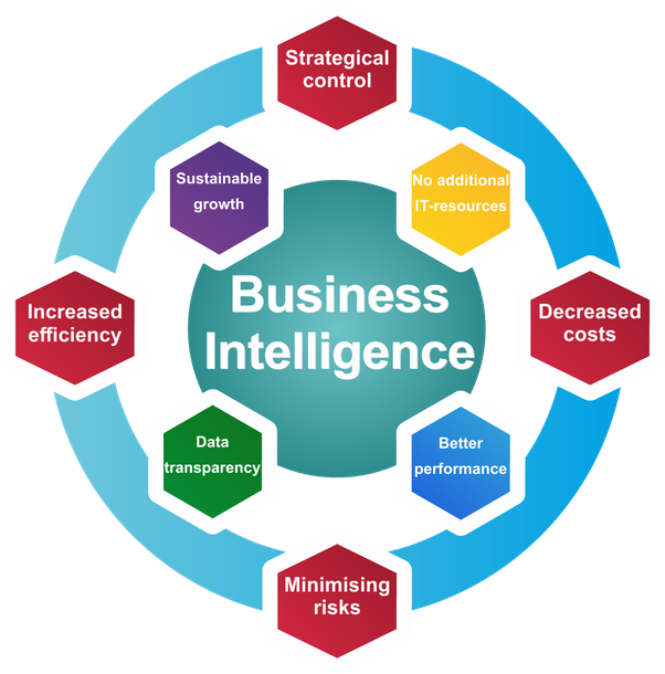 Business Intelligence Career Scope in Pakistan
