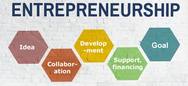 Entrepreneurship Career Scope in Pakistan Benefits Jobs Opportunities Courses guideline