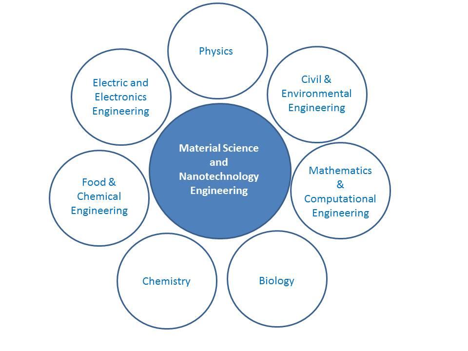 Materials Sciences Engineering Career Opportunities in Pakistan Scope Benefits Jobs