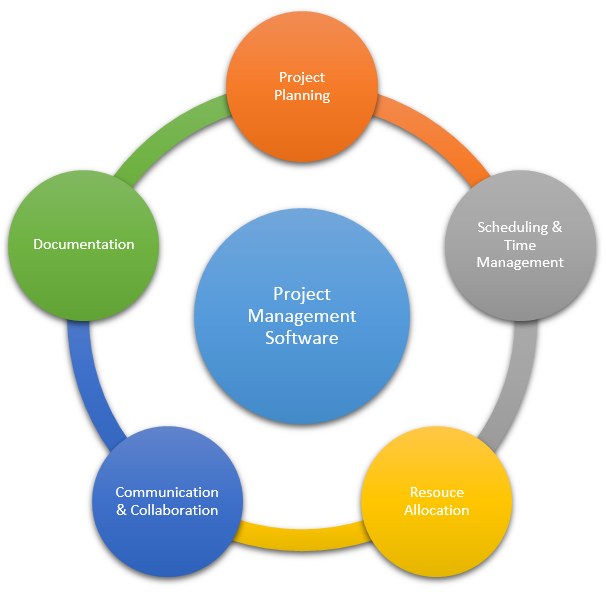 Software Project Management Career Opportunities in Pakistan