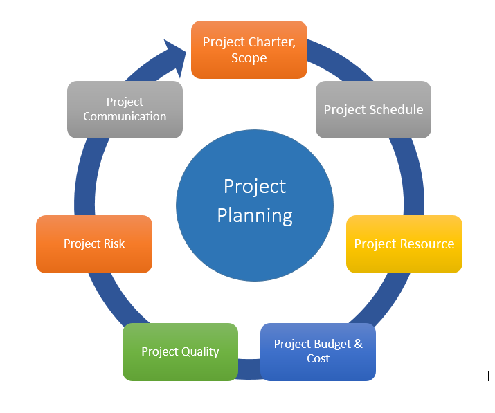 Software Project Management Career Scope in Pakistan