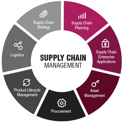 Supply Chain Management SCM Introduction Career Scope in Pakistan