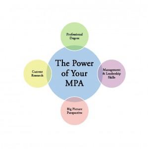 MPA Degree Career Scope in Pakistan Jobs Opportunities Courses
