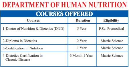 Doctor of Nutrition & Dietetics DND Degree Career Scope in Pakistan Jobs Opportunities