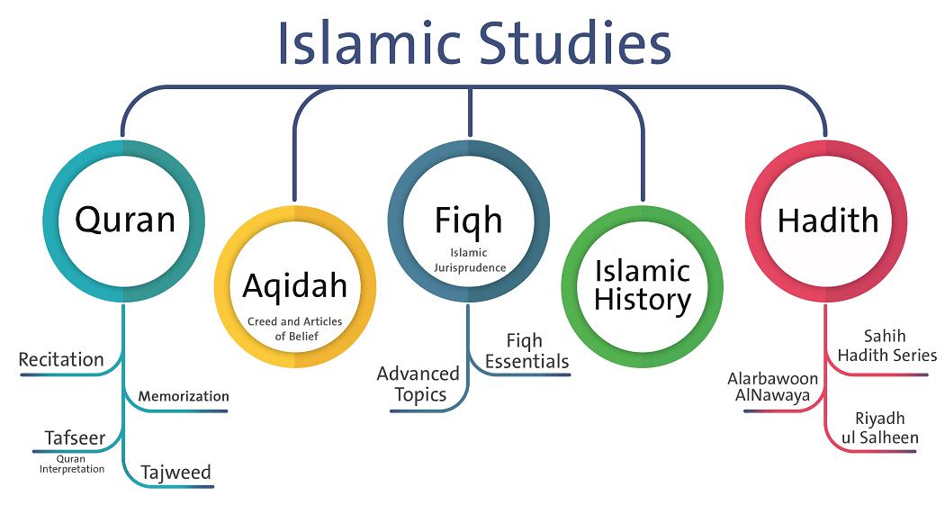 Islamic Studies Career Scope in Pakistan Courses Jobs Degrees